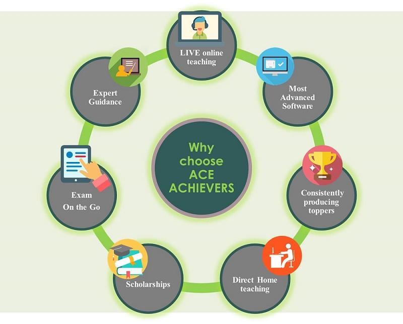 Ace Achievers – An Initiative by Dr  Neeraj Wadhawan